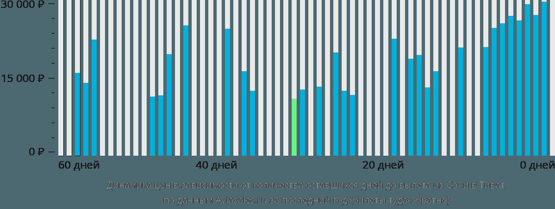 Динамика цен в зависимости от количества оставшихся дней до вылета из Сочи в Тиват