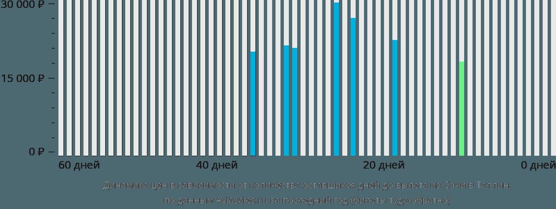 Динамика цен в зависимости от количества оставшихся дней до вылета из Сочи в Таллин