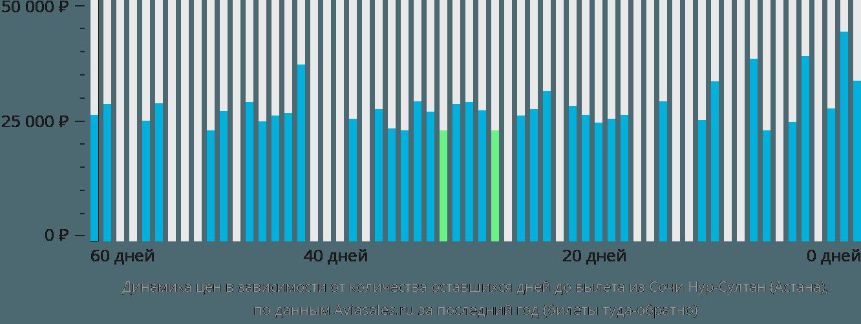 Динамика цен в зависимости от количества оставшихся дней до вылета из Сочи в Астану