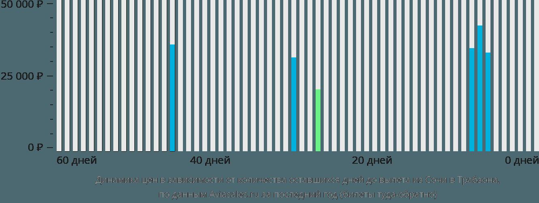 Динамика цен в зависимости от количества оставшихся дней до вылета из Сочи в Трабзона