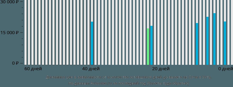 Динамика цен в зависимости от количества оставшихся дней до вылета из Сочи в Ухту