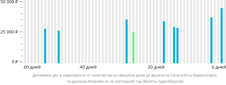 Динамика цен в зависимости от количества оставшихся дней до вылета из Сочи в Усть-Каменогорск