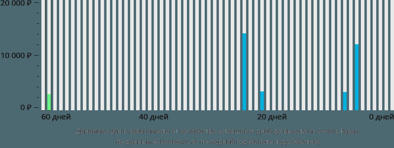 Динамика цен в зависимости от количества оставшихся дней до вылета из Сочи в Курск