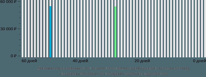 Динамика цен в зависимости от количества оставшихся дней до вылета из Сочи на Самуи