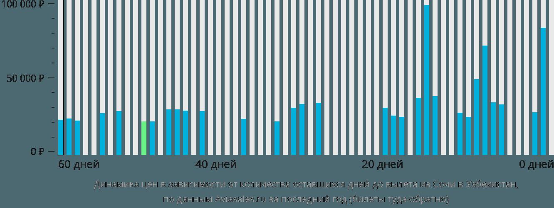 Динамика цен в зависимости от количества оставшихся дней до вылета из Сочи в Узбекистан