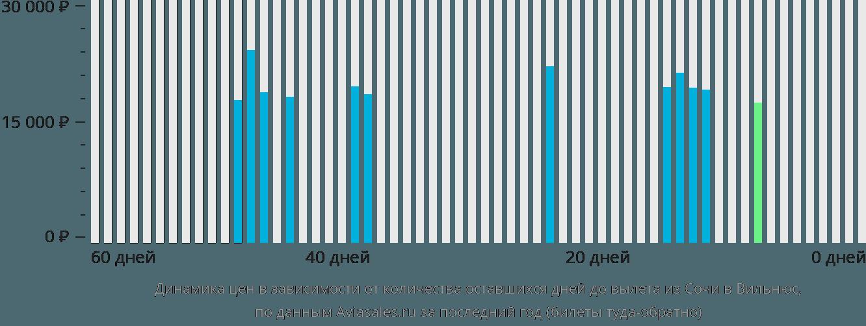 Динамика цен в зависимости от количества оставшихся дней до вылета из Сочи в Вильнюс