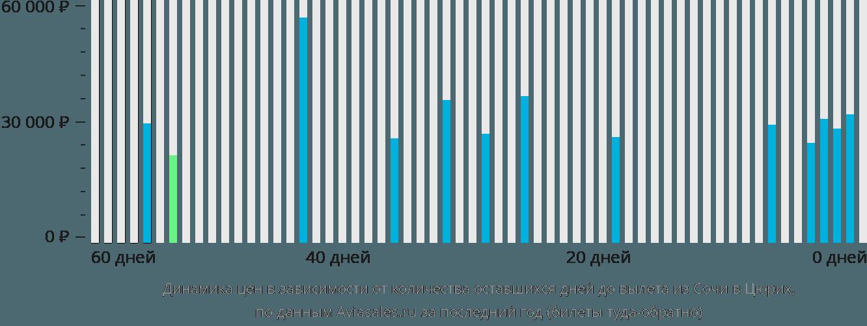 Динамика цен в зависимости от количества оставшихся дней до вылета из Сочи в Цюрих