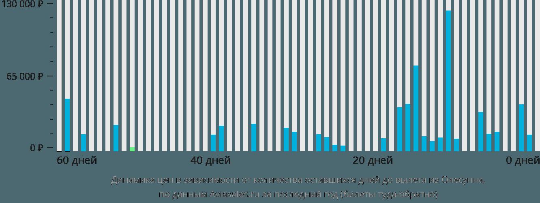 Динамика цен в зависимости от количества оставшихся дней до вылета из Олесунна