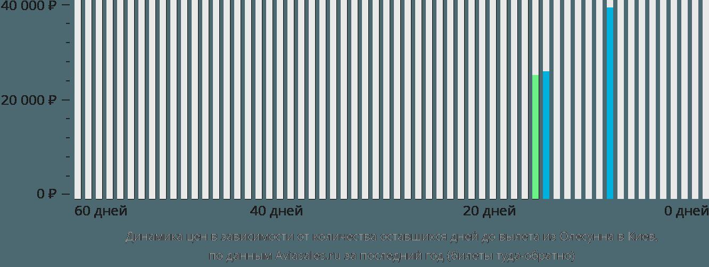 Динамика цен в зависимости от количества оставшихся дней до вылета из Олесунна в Киев