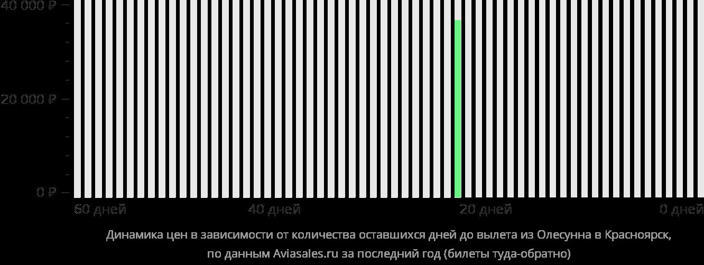 Динамика цен в зависимости от количества оставшихся дней до вылета из Олесунна в Красноярск