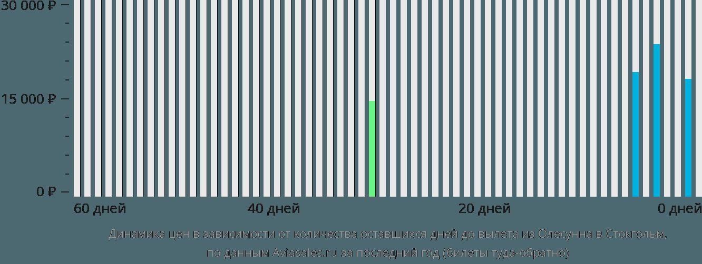 Динамика цен в зависимости от количества оставшихся дней до вылета из Олесунна в Стокгольм
