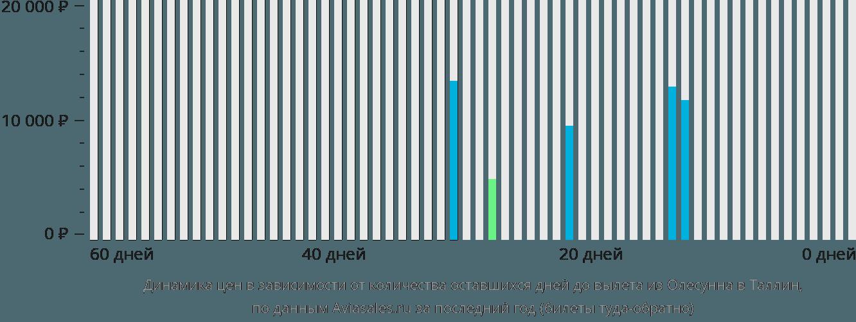 Динамика цен в зависимости от количества оставшихся дней до вылета из Олесунна в Таллин