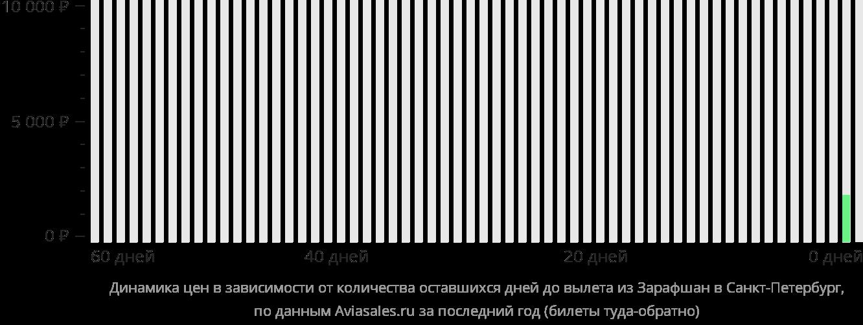 Динамика цен в зависимости от количества оставшихся дней до вылета из  в Санкт-Петербург