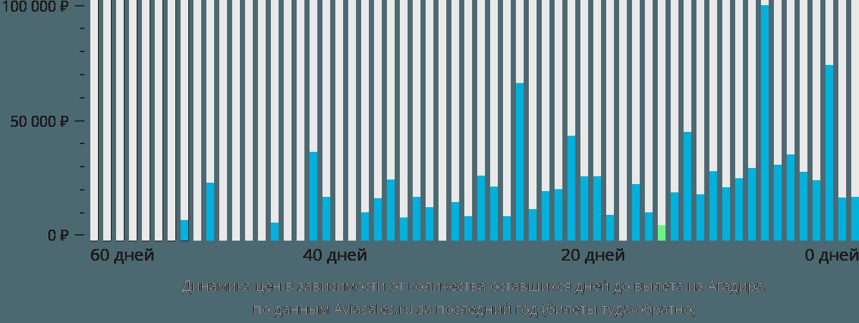 Динамика цен в зависимости от количества оставшихся дней до вылета из Агадира