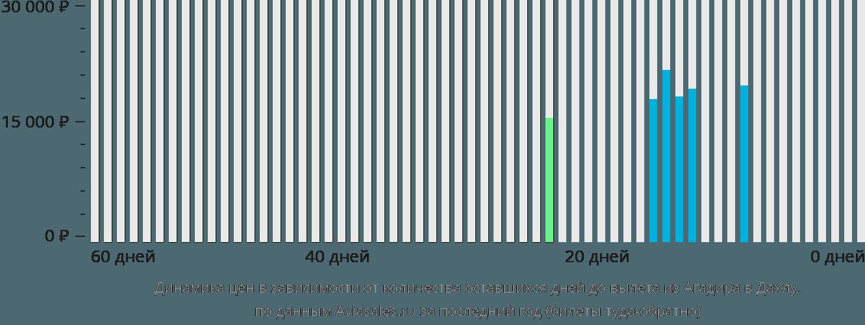 Динамика цен в зависимости от количества оставшихся дней до вылета из Агадира в Дахлу