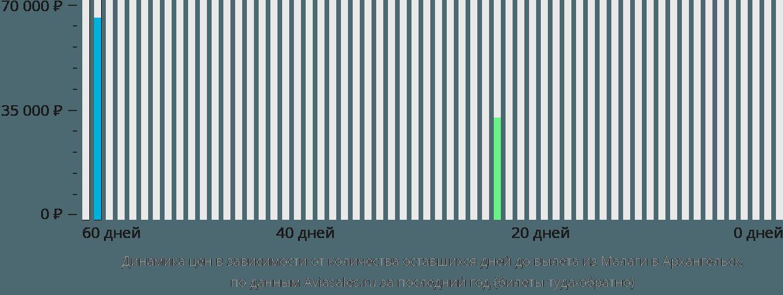 Динамика цен в зависимости от количества оставшихся дней до вылета из Малаги в Архангельск