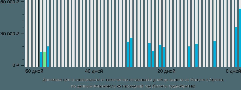 Динамика цен в зависимости от количества оставшихся дней до вылета из Малаги в Афины