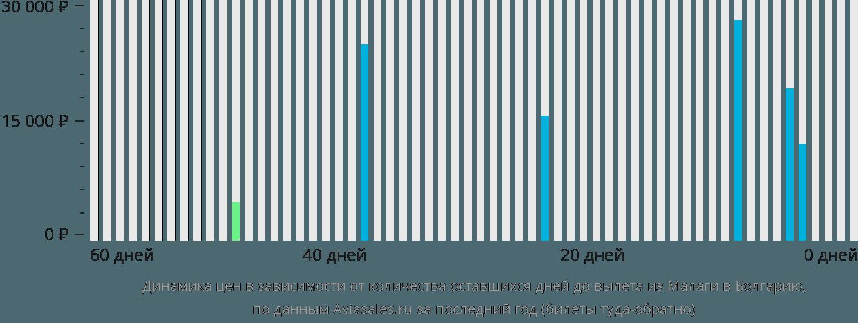Динамика цен в зависимости от количества оставшихся дней до вылета из Малаги в Болгарию
