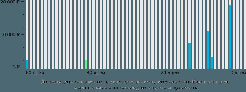 Динамика цен в зависимости от количества оставшихся дней до вылета из Малаги в Бристоль