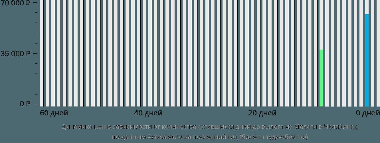 Динамика цен в зависимости от количества оставшихся дней до вылета из Малаги в Челябинск