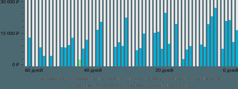 Динамика цен в зависимости от количества оставшихся дней до вылета из Малаги в Германию
