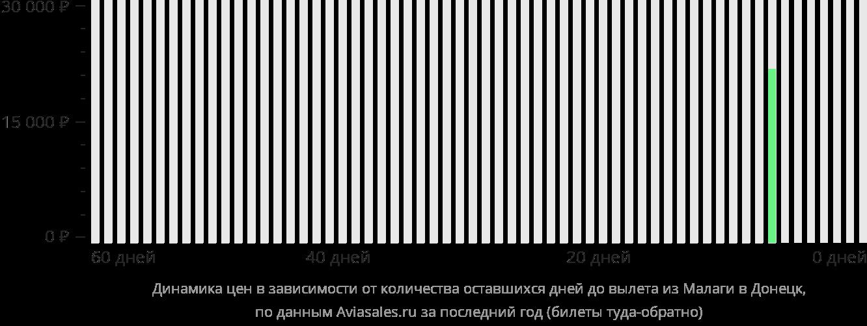 Динамика цен в зависимости от количества оставшихся дней до вылета из Малаги в Донецк