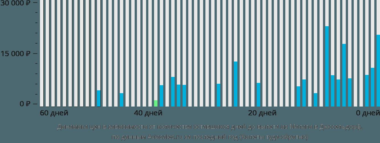 Динамика цен в зависимости от количества оставшихся дней до вылета из Малаги в Дюссельдорф