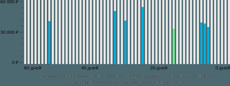 Динамика цен в зависимости от количества оставшихся дней до вылета из Малаги в Ереван