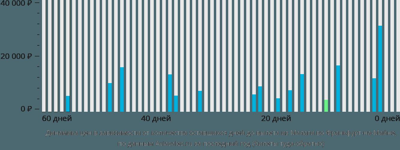 Динамика цен в зависимости от количества оставшихся дней до вылета из Малаги во Франкфурт-на-Майне