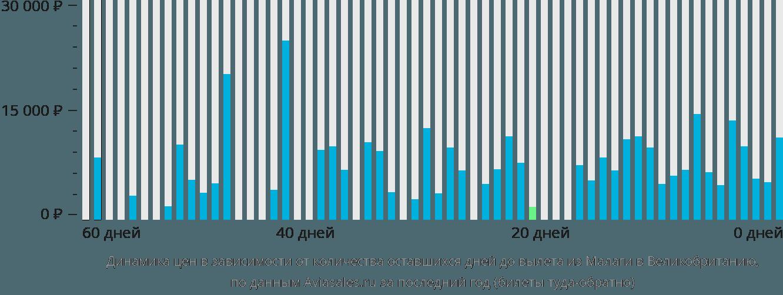 Динамика цен в зависимости от количества оставшихся дней до вылета из Малаги в Великобританию