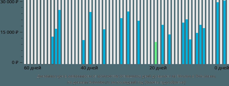 Динамика цен в зависимости от количества оставшихся дней до вылета из Малаги в Хельсинки