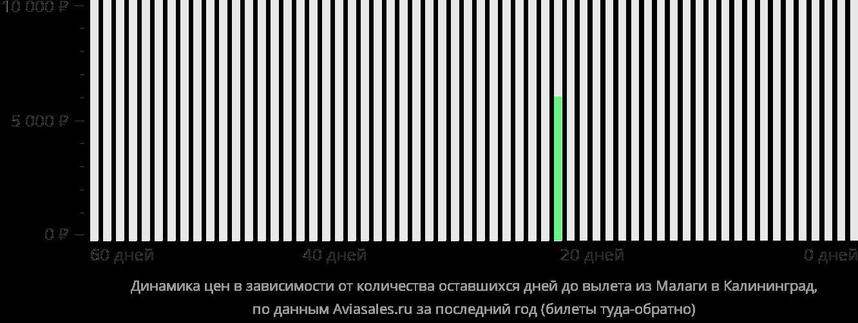 Динамика цен в зависимости от количества оставшихся дней до вылета из Малаги в Калининград