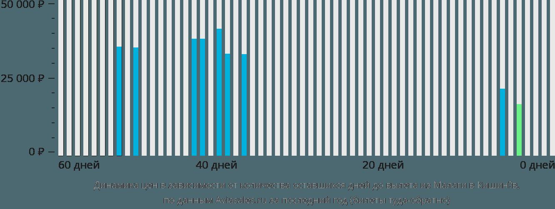 Динамика цен в зависимости от количества оставшихся дней до вылета из Малаги в Кишинёв