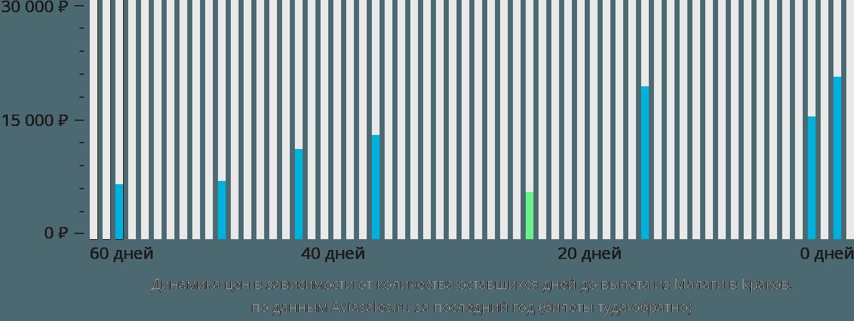 Динамика цен в зависимости от количества оставшихся дней до вылета из Малаги в Краков
