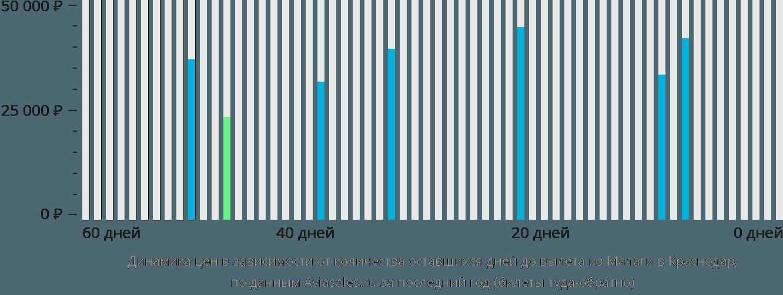 Динамика цен в зависимости от количества оставшихся дней до вылета из Малаги в Краснодар