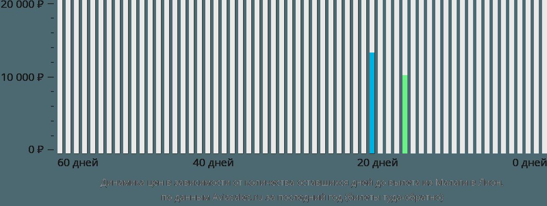 Динамика цен в зависимости от количества оставшихся дней до вылета из Малаги в Лион