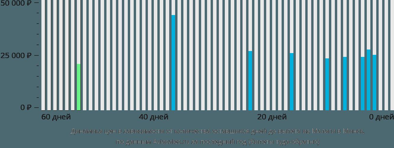 Динамика цен в зависимости от количества оставшихся дней до вылета из Малаги в Минск