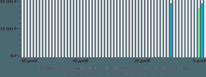 Динамика цен в зависимости от количества оставшихся дней до вылета из Малаги в Омск