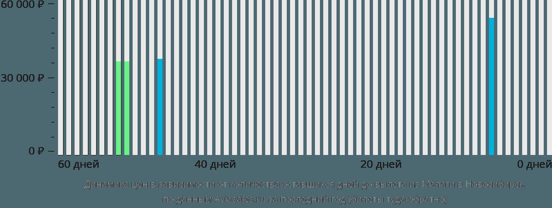 Динамика цен в зависимости от количества оставшихся дней до вылета из Малаги в Новосибирск