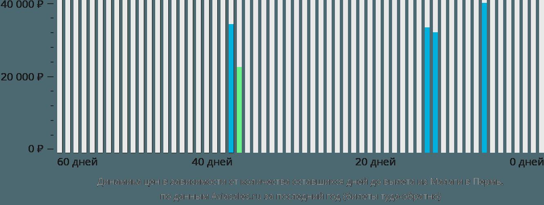 Динамика цен в зависимости от количества оставшихся дней до вылета из Малаги в Пермь