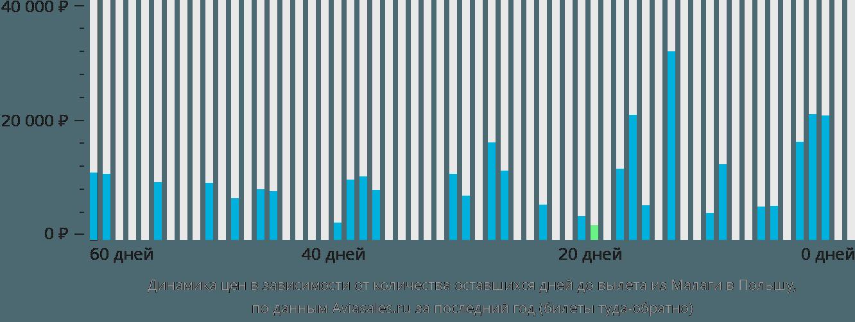 Динамика цен в зависимости от количества оставшихся дней до вылета из Малаги в Польшу