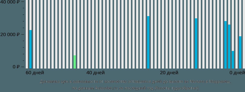 Динамика цен в зависимости от количества оставшихся дней до вылета из Малаги в Марракеш