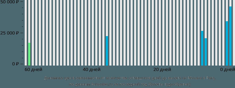 Динамика цен в зависимости от количества оставшихся дней до вылета из Малаги в Ригу