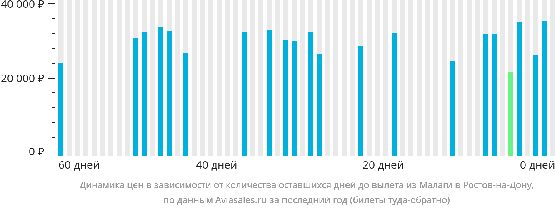 Динамика цен в зависимости от количества оставшихся дней до вылета из Малаги в Ростов-на-Дону