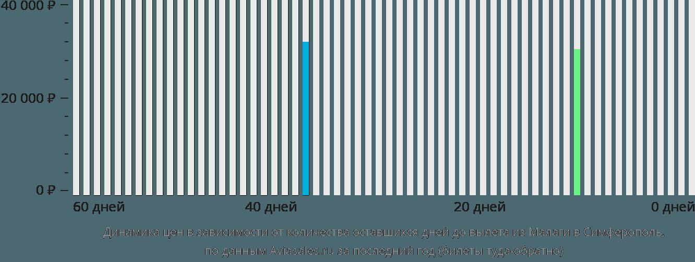 Динамика цен в зависимости от количества оставшихся дней до вылета из Малаги в Симферополь