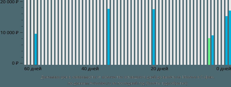 Динамика цен в зависимости от количества оставшихся дней до вылета из Малаги в Софию