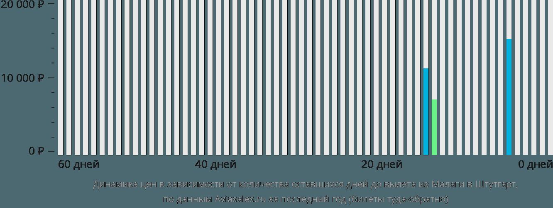 Динамика цен в зависимости от количества оставшихся дней до вылета из Малаги в Штутгарт