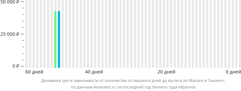 Динамика цен в зависимости от количества оставшихся дней до вылета из Малаги в Ташкент