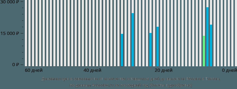 Динамика цен в зависимости от количества оставшихся дней до вылета из Малаги в Таллин