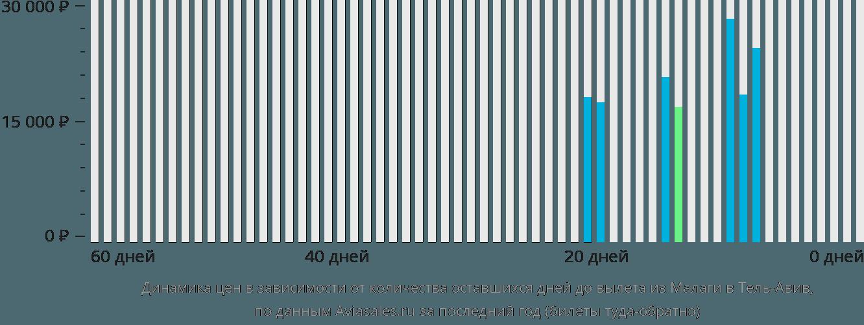Динамика цен в зависимости от количества оставшихся дней до вылета из Малаги в Тель-Авив